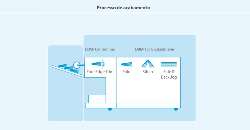 150bmt-processo-de-acabamento