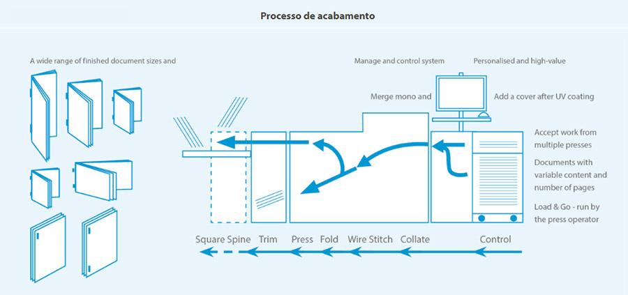 350-digital-bs-processos-de-acabamento
