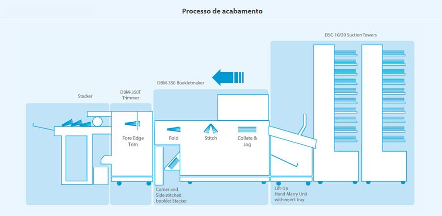 350c-bm-processos-de-acabamento