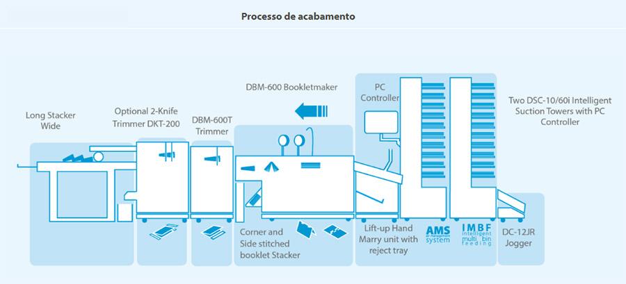 600i-bm-processos-de-acabamento