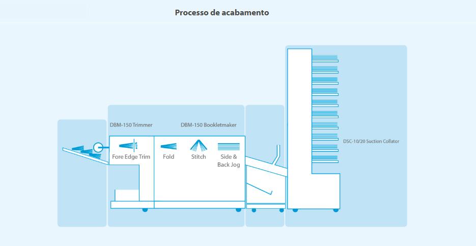 DBM-150c-processos-de-acabamento