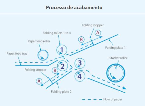 DF-1200-processo-de-acabamento