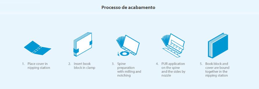 PFIBIND-2100PUR-processos-de-acabamento