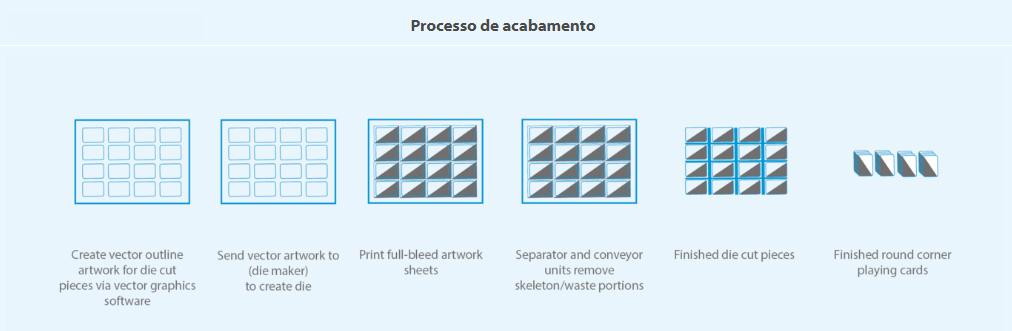 PFIDiCut300-processo-de-acabamento