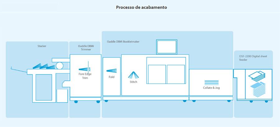 isaddle-2-digital-system-processo-de-acabamento