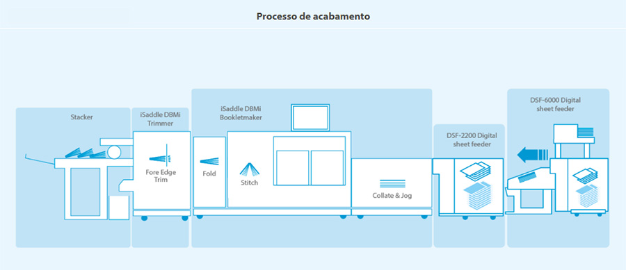isaddle-2-pro-duetto-system-processo-de-acabamento