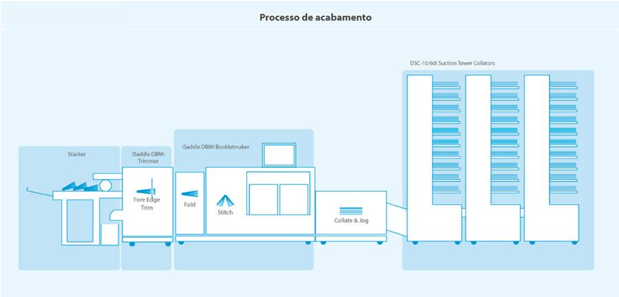 isaddle-2-system-processo-de-acabamento